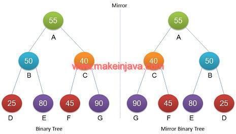 Convert binary tree to mirror/symmetric tree in java