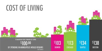 Make-It-MSP_Infographics_Cost-of-Living