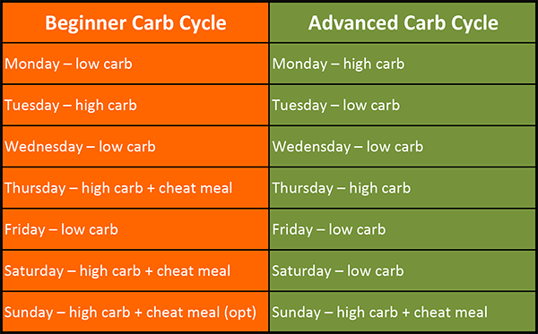gv_mar-2016_carb-cycling-2