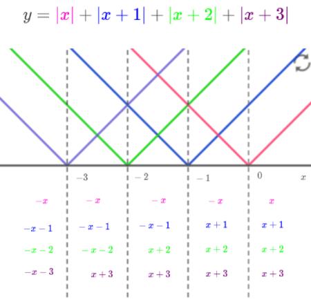 絶対値記号をはずして場合分けした式を書き込んだ表
