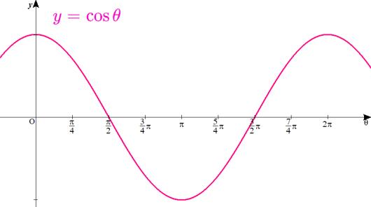 y=cosθのグラフ