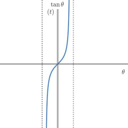 tanθのグラフ