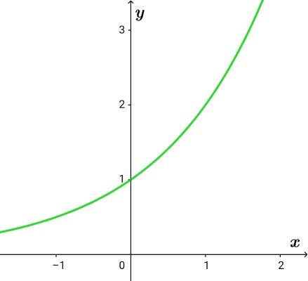 y=2^xのグラフ
