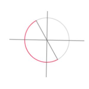 yc-220の定義域を単位円上に示した図