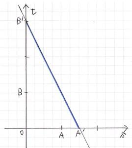 「平面ベクトルの点Pの存在範囲−1」のグラフ