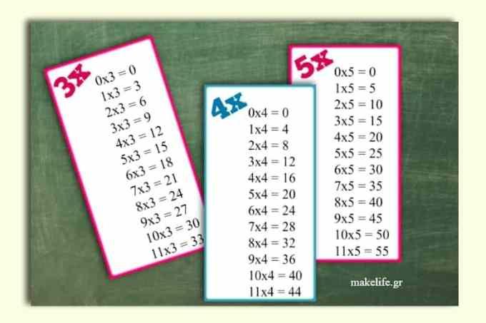 multiplication table - Όλη η προπαίδεια ως το 11 σε έναν πίνακα για εκτύπωση