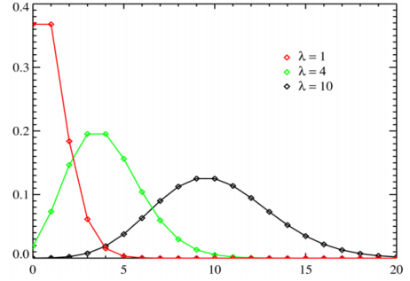 Normal Distribution Binomial Distribution Poisson