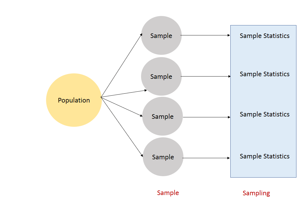 population distribution sample distribution and sampling