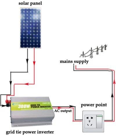 110v Rv Plug Wiring Diagram Solar Inverter For Home Custom Maker Pro