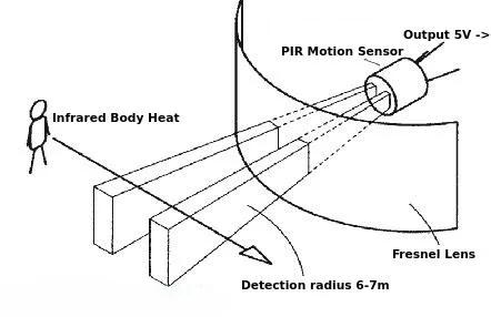 How to Interface a PIR Motion Sensor With Raspberry Pi