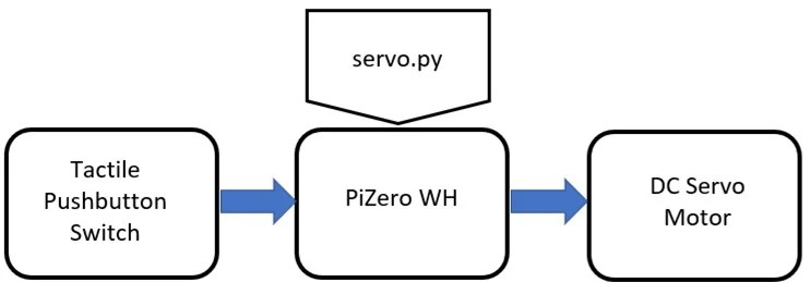 How to Connect a DC Servo Motor to a Raspberry Pi Zero WH