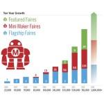 Maker Faire Growth Chart 2015