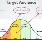【Maker講堂分享】沒錢新創的行銷教戰守則