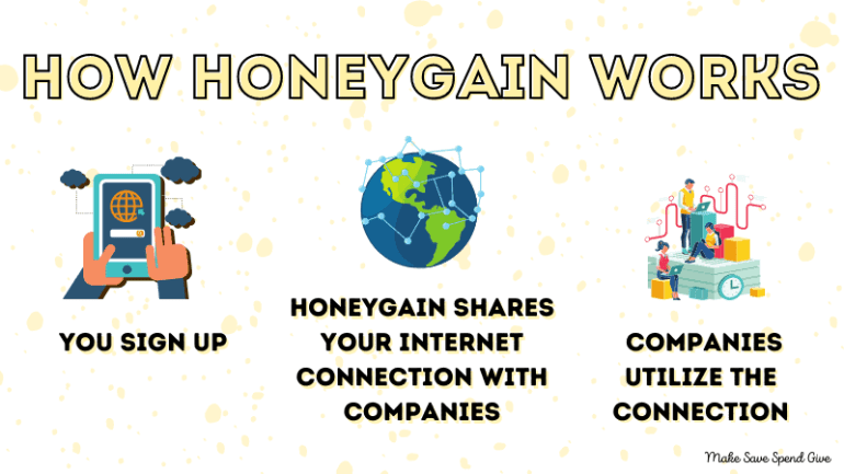 A graphic showing how honeygain works