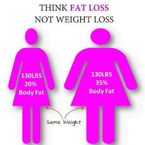 fat loss vs weight