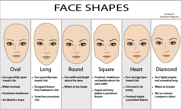 different face shapes