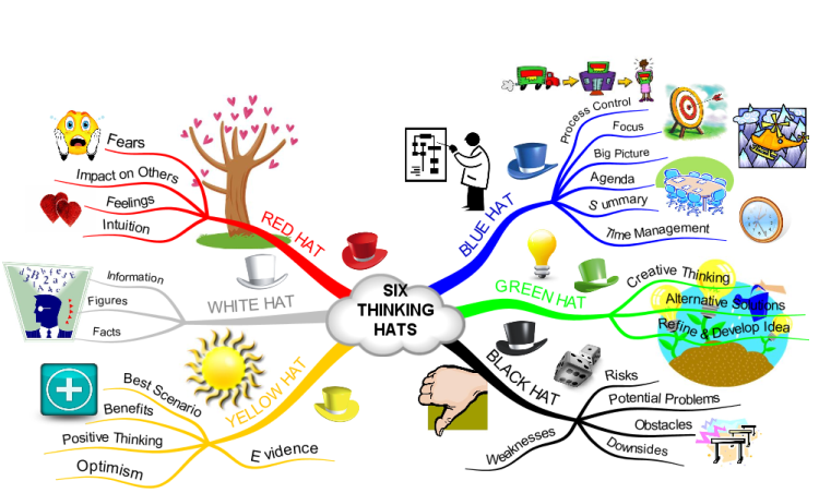 De Bonos Six Thinking Hats Is A Simple Mechanism But A Very Powerful Process For Nurturing Lateral Thinkinga Radical Shift That Makes The Mind To Shift