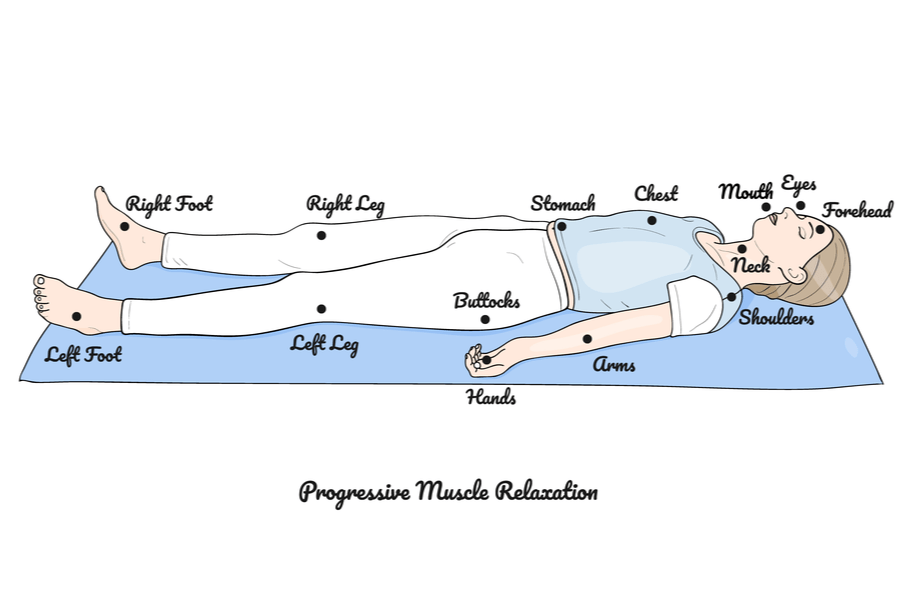 progressive relaxation diagram