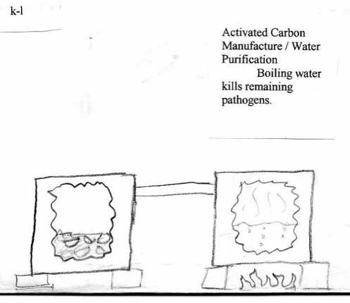 "M. Kissler's ""Pressure Cooker"" for Activating Charcoal"