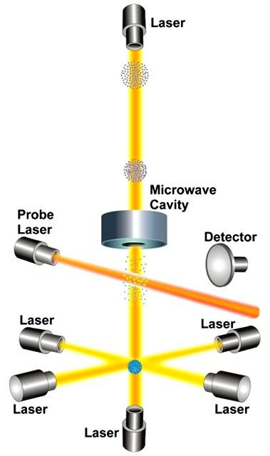 How a cesium fountain atomic clock works