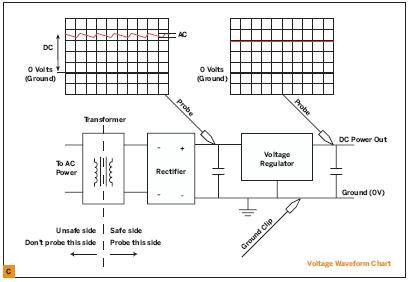 MAKE Primer – Electronic test equipment