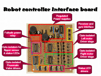 Build a robot controller for a few bucks