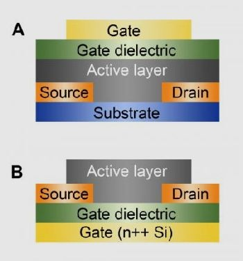 Better organic semiconductors for printable electronics