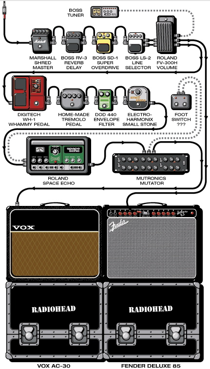 Musician's rig database on Guitar Geek