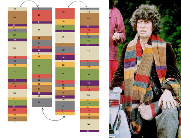 Doctor Who scarf guide(s)