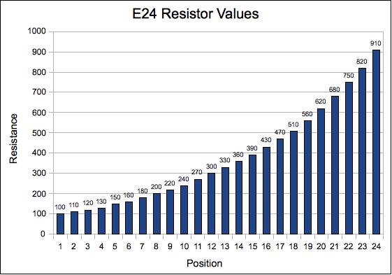 EIA resistor values explained