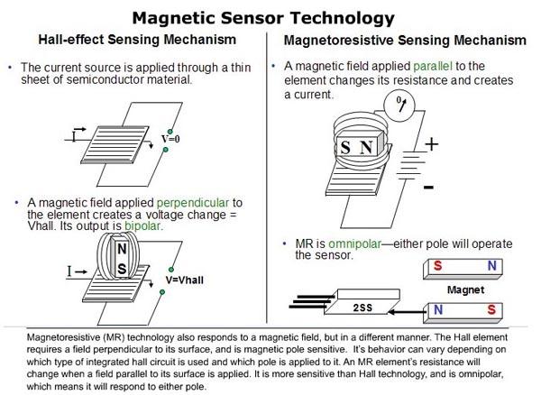Magnetic sensors tutorial