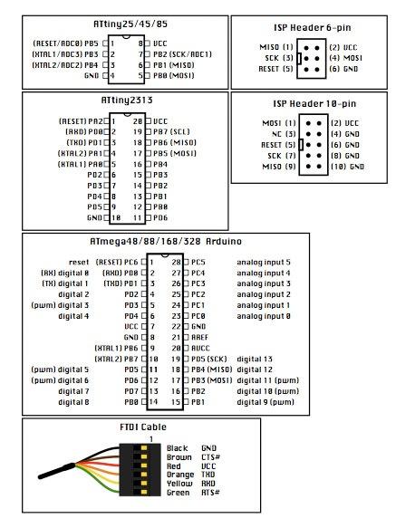 Microcontroller cheat sheet