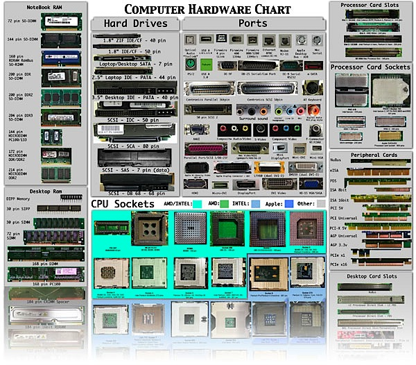 Computer hardware cheat sheet