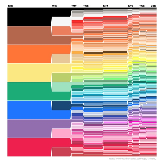 """Crayola's Law: """"The number of colors doubles every 28 years"""""""