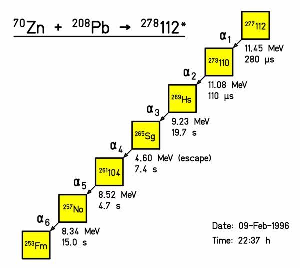 """Element 112 officially """"Copernicium"""""""