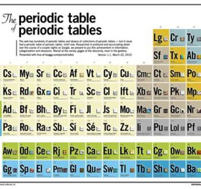Periodic table news reviews and more make diy projects and meta periodic table urtaz Gallery