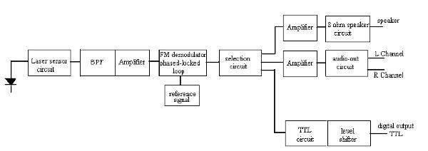 Laser transmits audio using frequency modulation