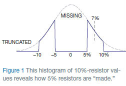 The curious case of the 7% resistors