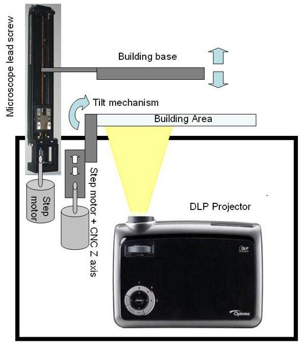Homemade High Resolution Dlp 3d Printer