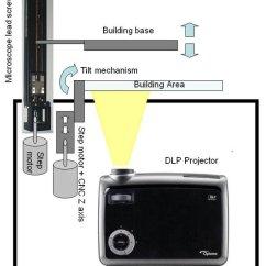 Wire Diagram Maker Square D Water Pump Pressure Switch Wiring Homemade High Resolution Dlp 3d Printer | Make: