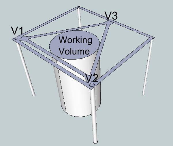 Build a Wirebot Motion Platform