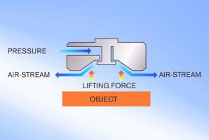 Wall-, Ceiling-Climbing Robot With Supersonic Air Jet Grippers