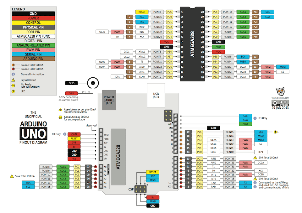Arduino Uno Pinout Diagram | Make:
