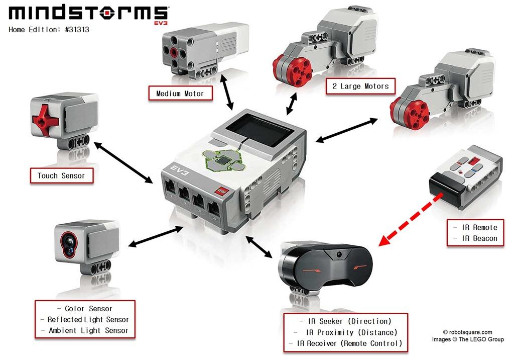 Lego Mindstorms EV3 Source Code Available
