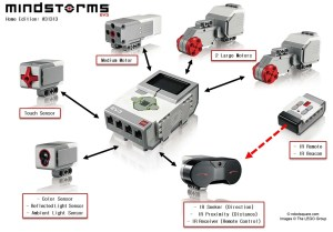 Lego Mindstorms EV3 Source Code Available | Make: