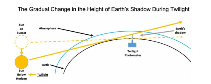 Figure A. After sunset, the sun is below the horizon and its rays illuminate the sky overhead. The sky between the ground and the sun's rays is in the Earth's shadow. A twilight photometer measures the reduction in sunlight at the top of the Earth's shadow as the sun continues to sink below the horizon. (The reverse occurs before sunrise.) Aerosols alter the amount of sunlight atop the Earth's shadow, which enables us to estimate their altitude.
