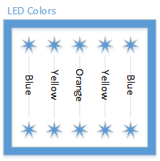 Figure 11. LED color placement.