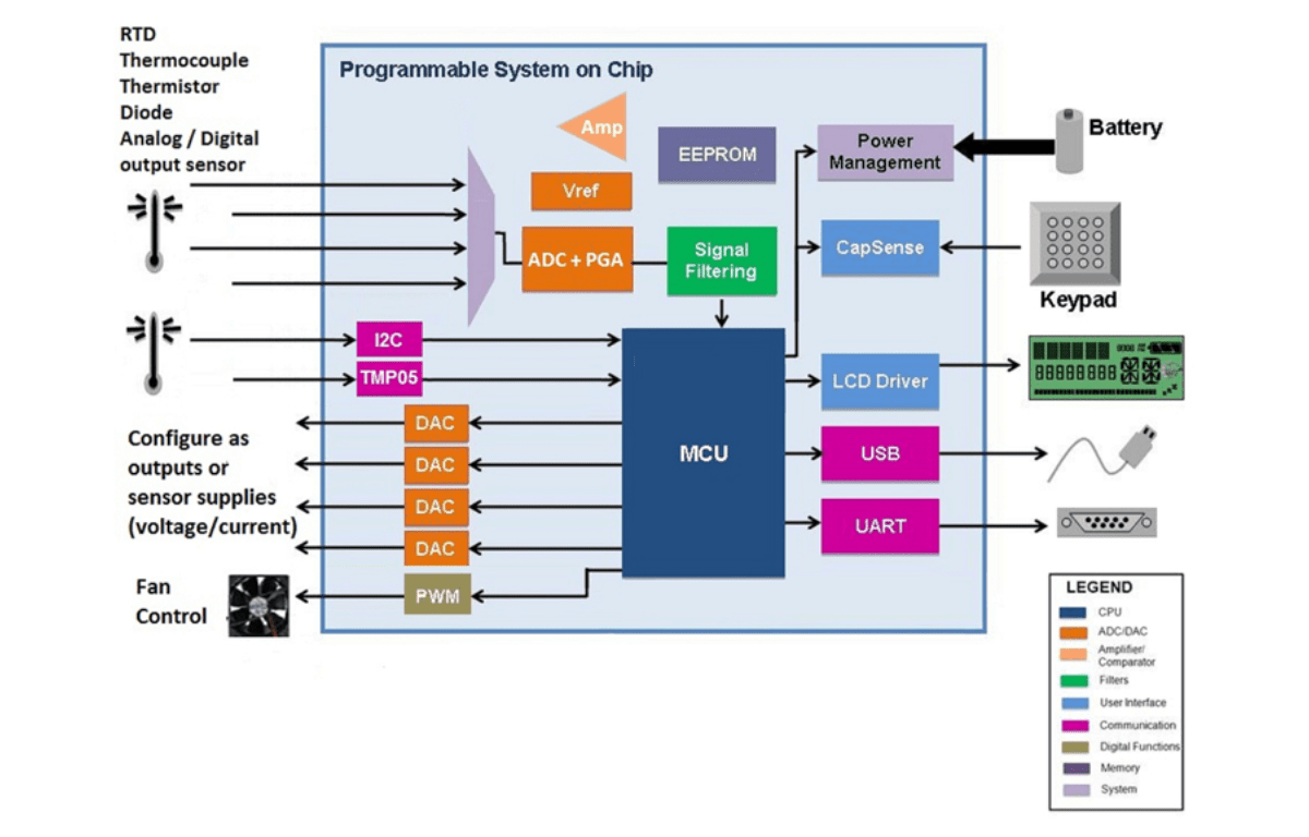 Learn About PSoC and BLE in Upcoming Online Tutorials