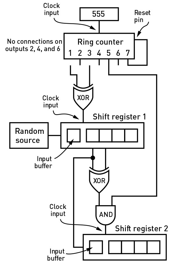 Figure E. A simple way to apply the von Neumann process to a source of unevenly weighted random states.