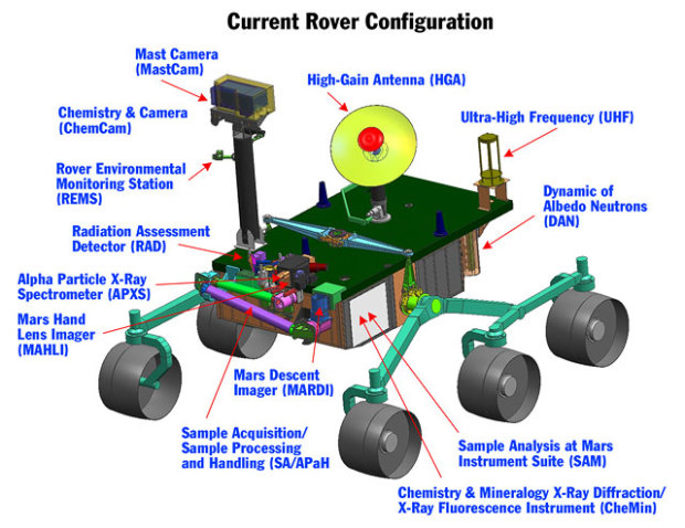 NASA's Curiosity rover is outfitted with an incredible array of sensors and cameras needed for collecting data as well as navigation.